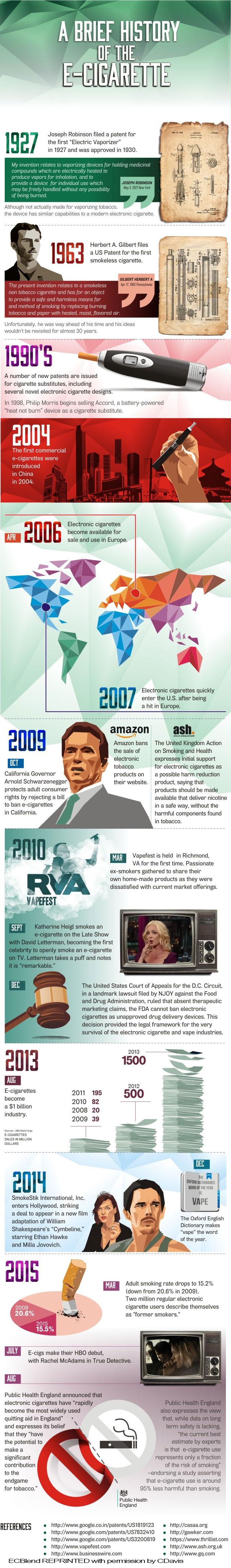 ECBlend - A Brief History of the E-Cigarette